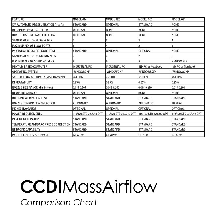 Mass Airflow - Comparison Chart
